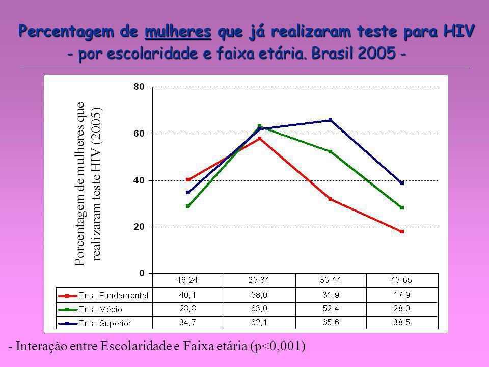 Percentagem de mulheres que já realizaram teste para HIV