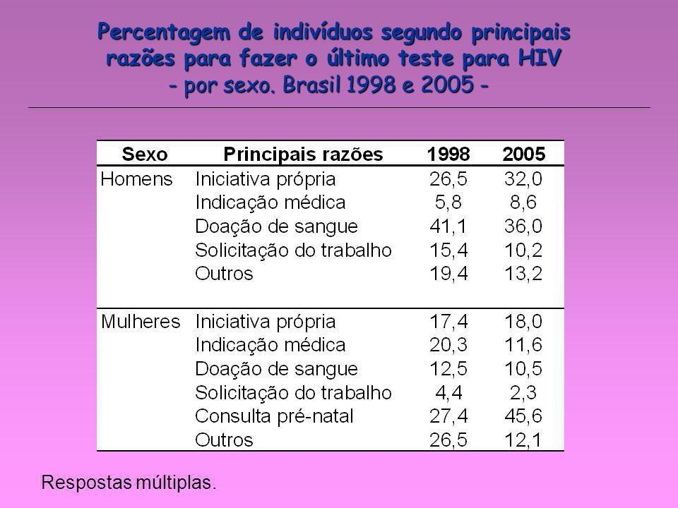 Percentagem de indivíduos segundo principais razões para fazer o último teste para HIV