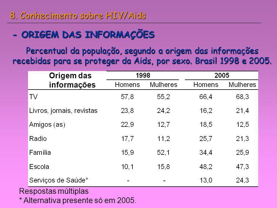 8. Conhecimento sobre HIV/Aids
