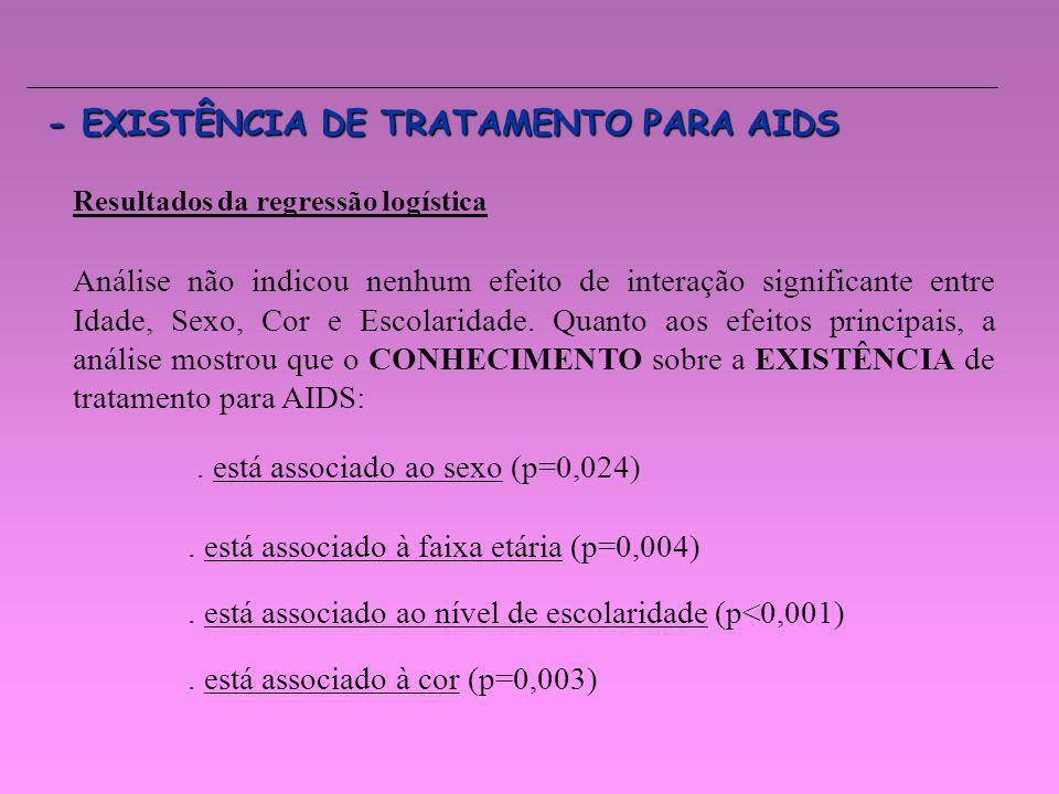 - EXISTÊNCIA DE TRATAMENTO PARA AIDS