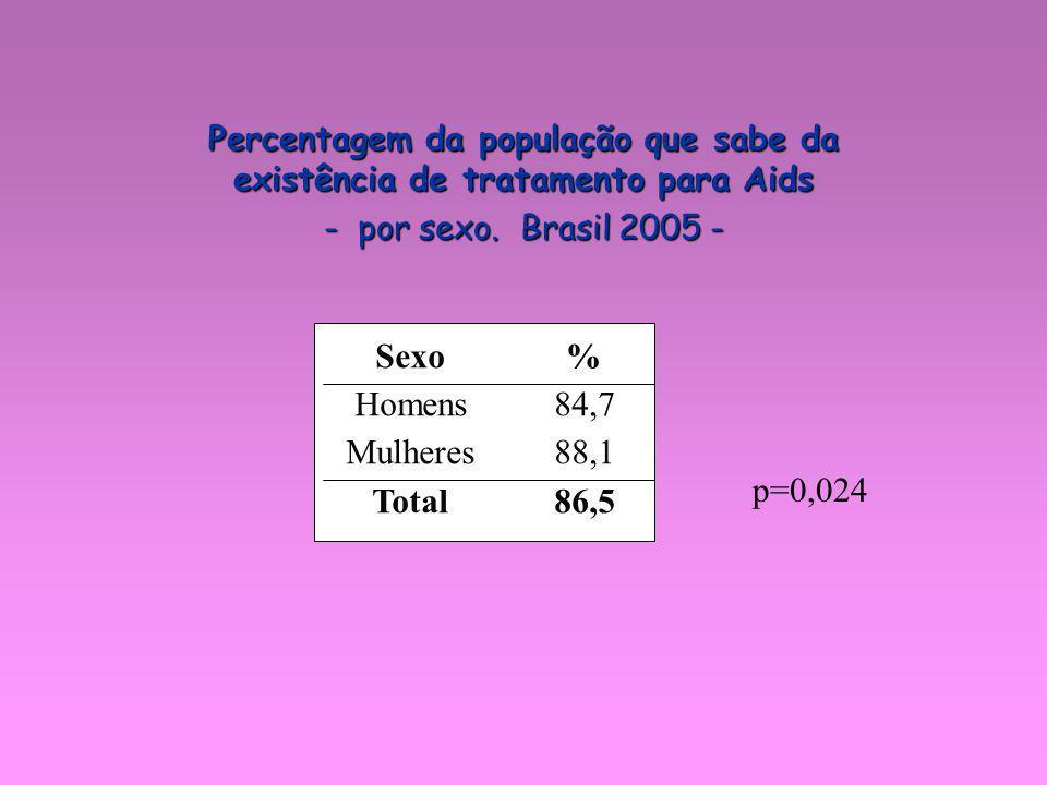 Sexo Homens Mulheres Total % 84,7 88,1 86,5 p=0,024