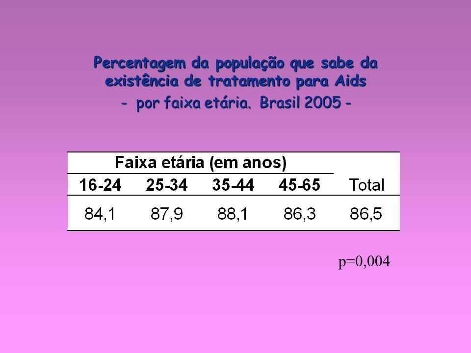 - por faixa etária. Brasil 2005 -