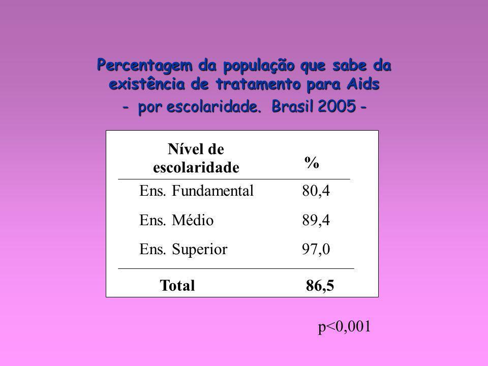 - por escolaridade. Brasil 2005 -