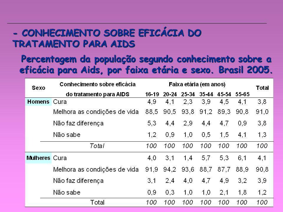 - CONHECIMENTO SOBRE EFICÁCIA DO TRATAMENTO PARA AIDS