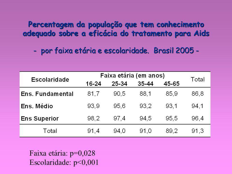 - por faixa etária e escolaridade. Brasil 2005 -