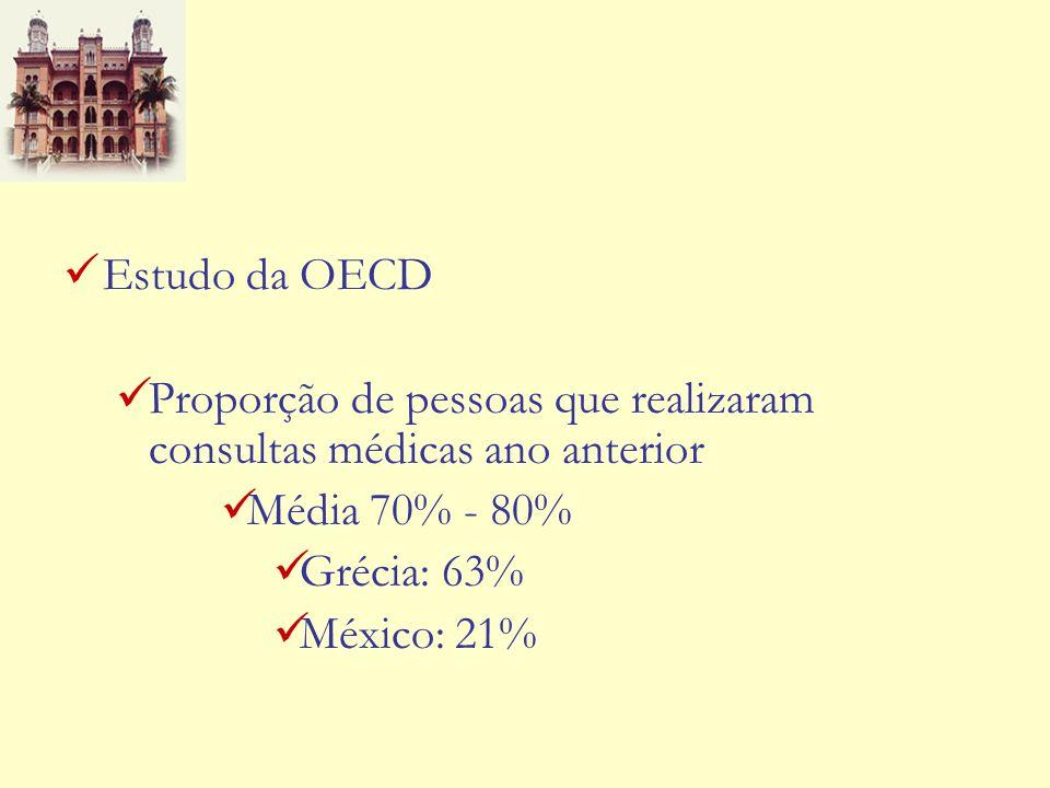 Estudo da OECD Proporção de pessoas que realizaram consultas médicas ano anterior. Média 70% - 80%