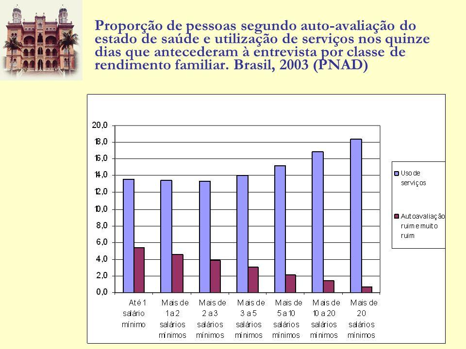 Proporção de pessoas segundo auto-avaliação do estado de saúde e utilização de serviços nos quinze dias que antecederam à entrevista por classe de rendimento familiar.
