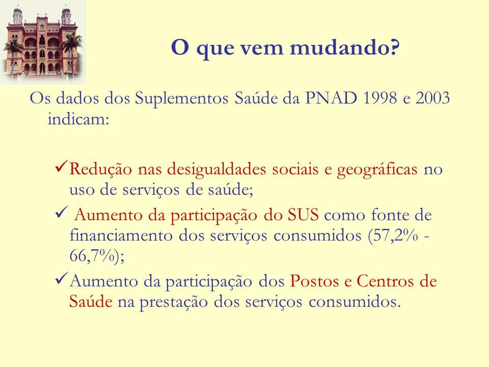 O que vem mudando Os dados dos Suplementos Saúde da PNAD 1998 e 2003 indicam:
