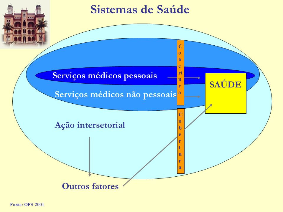 Sistemas de Saúde Serviços médicos pessoais SAÚDE