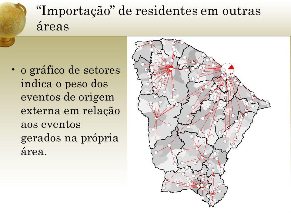 Importação de residentes em outras áreas