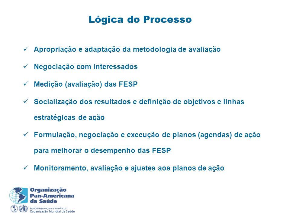 Lógica do Processo Apropriação e adaptação da metodologia de avaliação