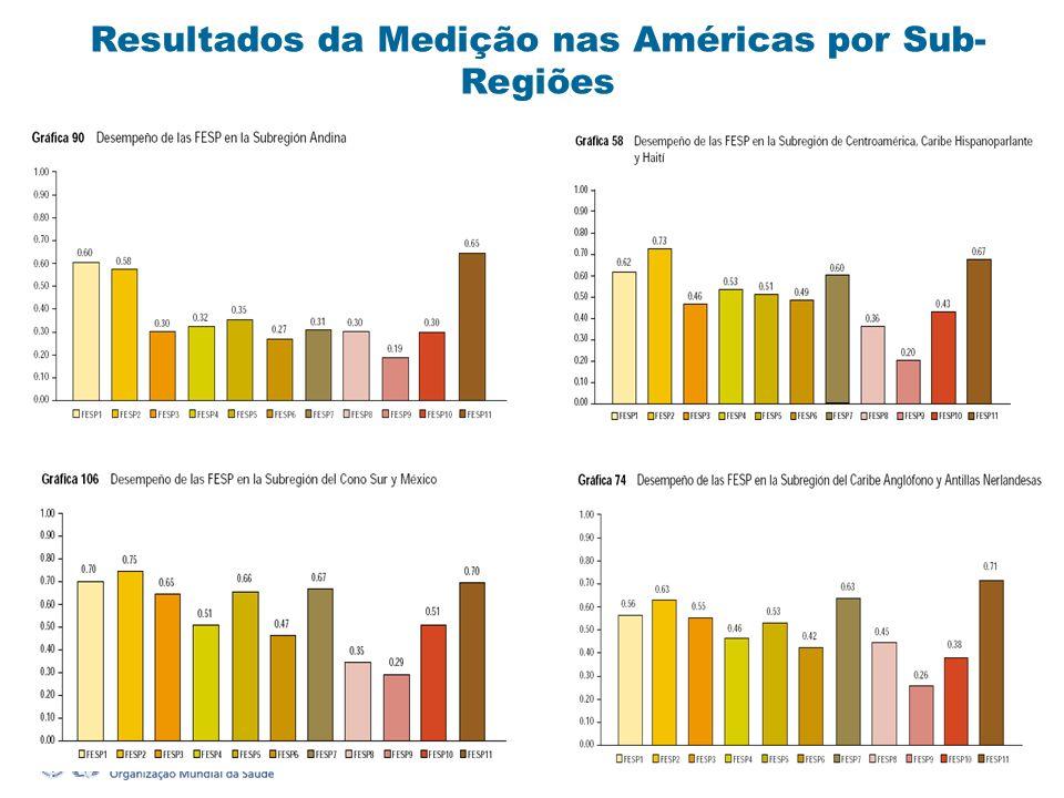 Resultados da Medição nas Américas por Sub-Regiões