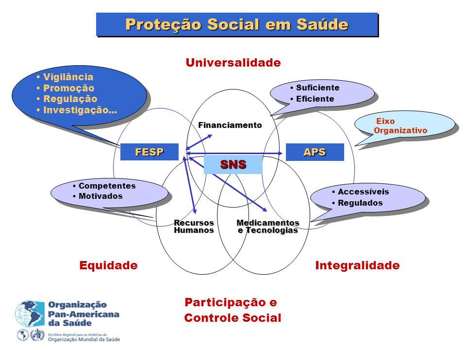 Proteção Social em Saúde Medicamentos e Tecnologias