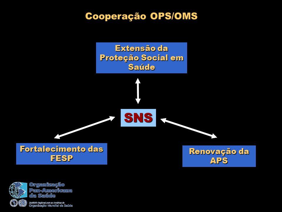 Extensão da Proteção Social em Saúde Fortalecimento das FESP