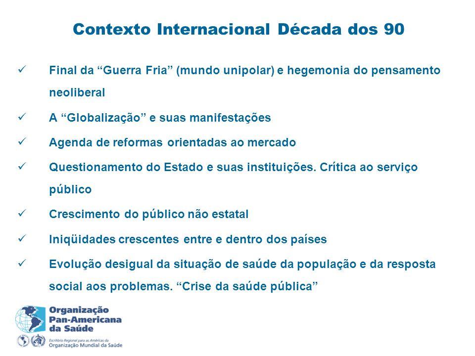 Contexto Internacional Década dos 90