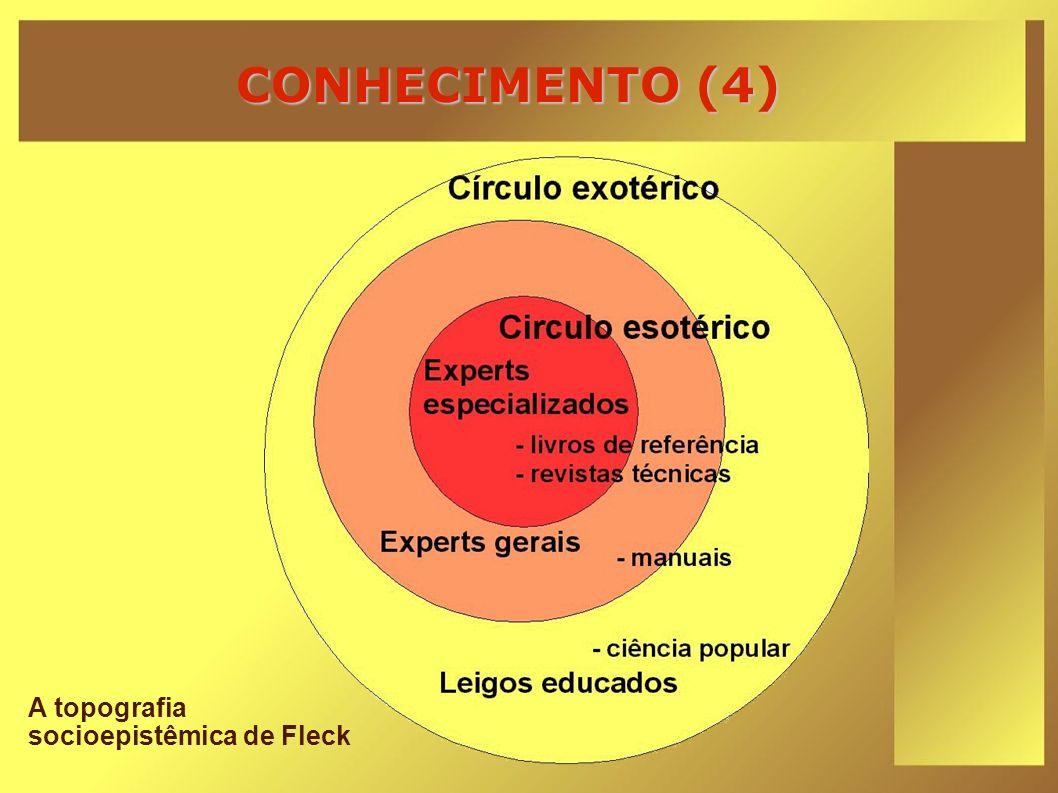 CONHECIMENTO (4) A topografia socioepistêmica de Fleck