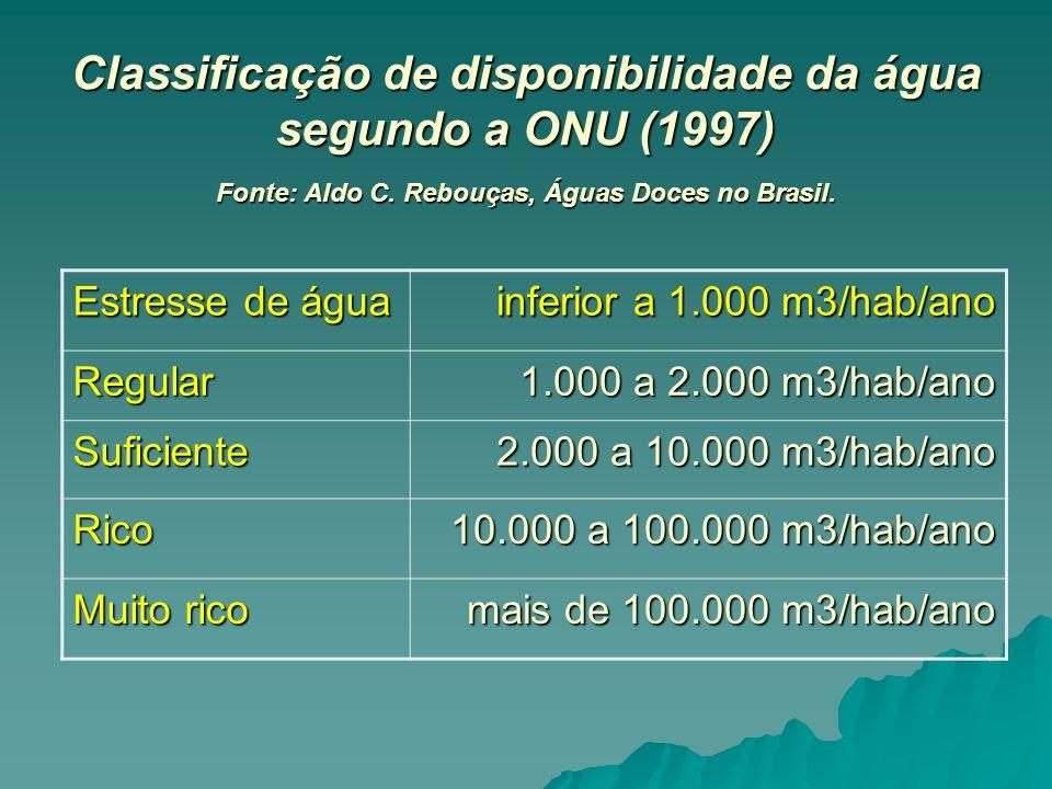 Classificação de disponibilidade da água segundo a ONU (1997) Fonte: Aldo C. Rebouças, Águas Doces no Brasil.