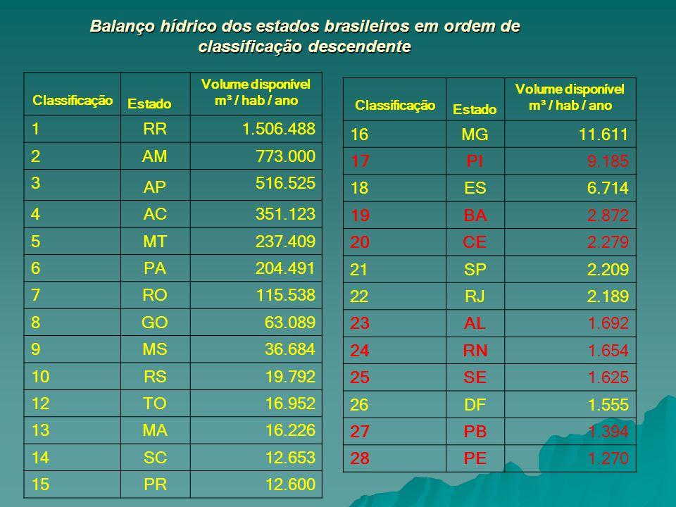 Balanço hídrico dos estados brasileiros em ordem de classificação descendente
