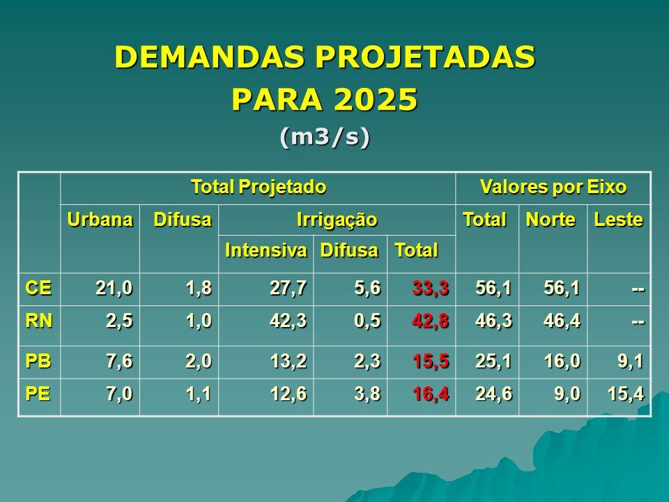DEMANDAS PROJETADAS PARA 2025