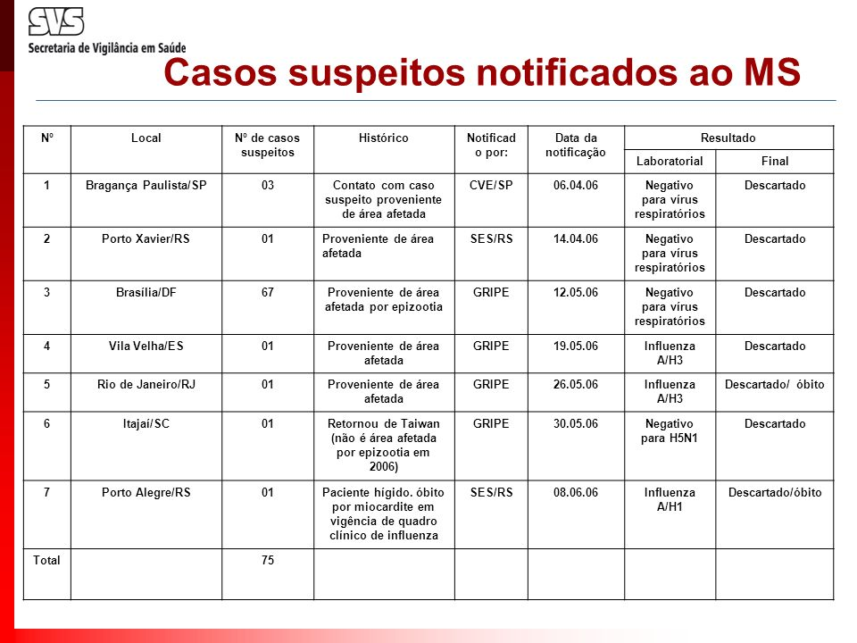 Casos suspeitos notificados ao MS
