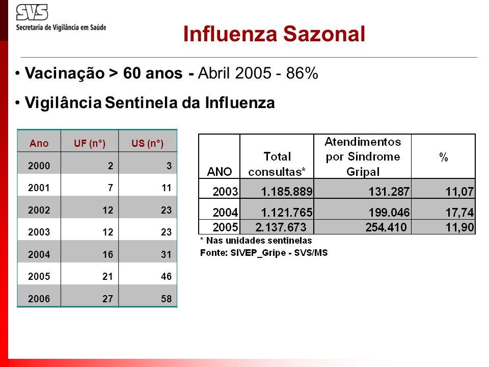 Influenza Sazonal Vacinação > 60 anos - Abril 2005 - 86%
