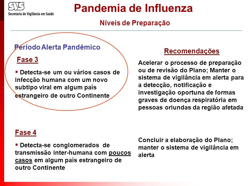 Pandemia de Influenza Níveis de Preparação
