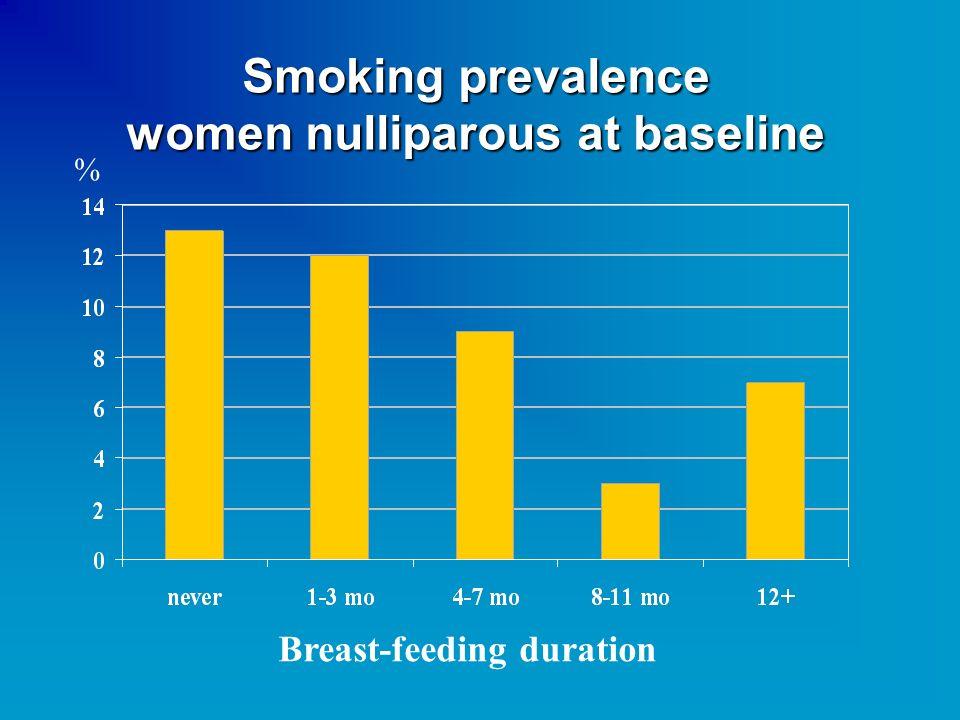 Smoking prevalence women nulliparous at baseline