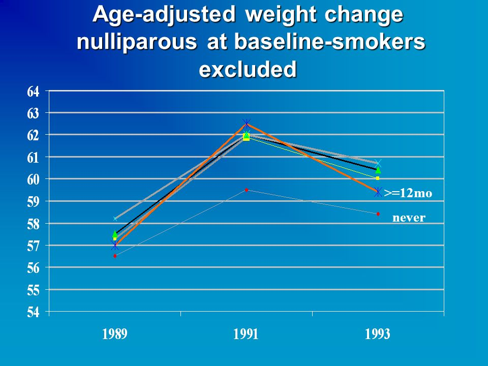 Age-adjusted weight change nulliparous at baseline-smokers excluded