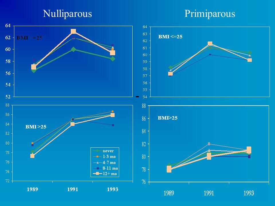 Nulliparous Primiparous