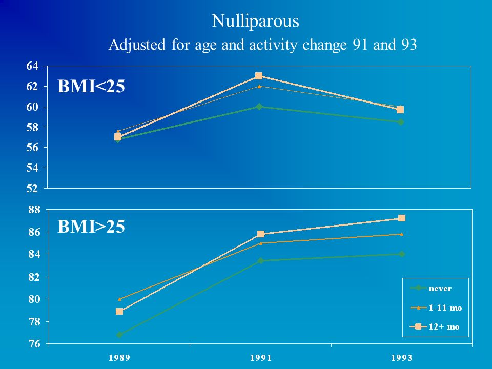 Nulliparous Adjusted for age and activity change 91 and 93
