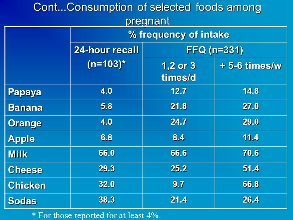 Cont...Consumption of selected foods among pregnant