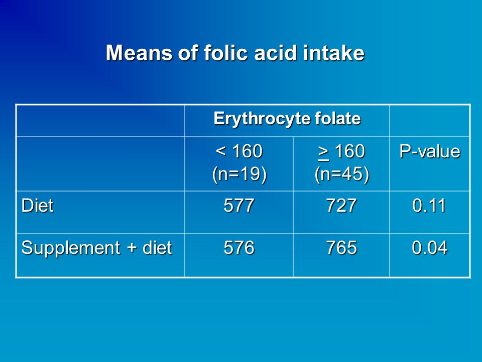 Means of folic acid intake