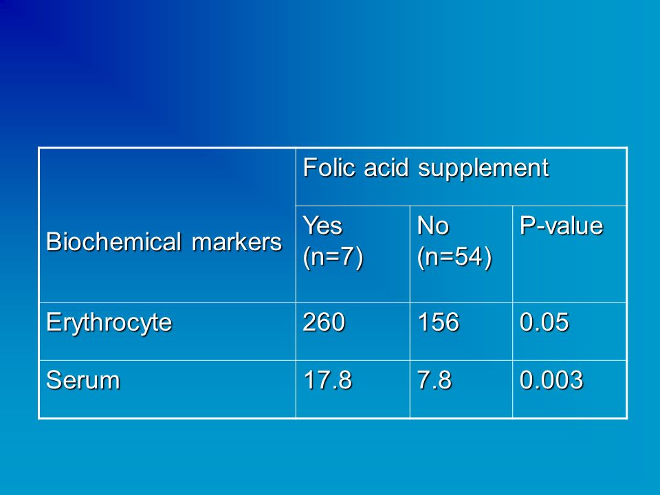 Biochemical markers Folic acid supplement. Yes (n=7) No (n=54) P-value. Erythrocyte. 260. 156.