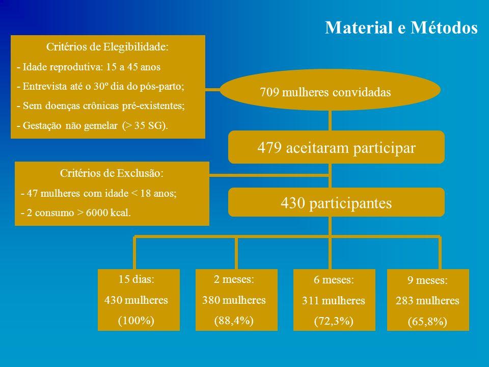 Material e Métodos 479 aceitaram participar 430 participantes