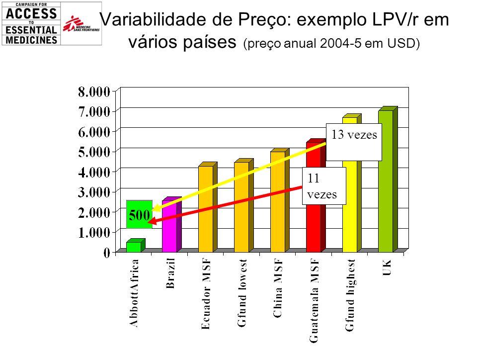 Variabilidade de Preço: exemplo LPV/r em vários países (preço anual 2004-5 em USD)