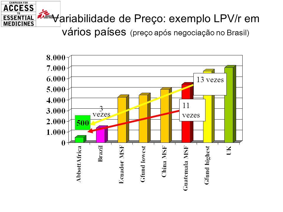 Variabilidade de Preço: exemplo LPV/r em vários países (preço após negociação no Brasil)