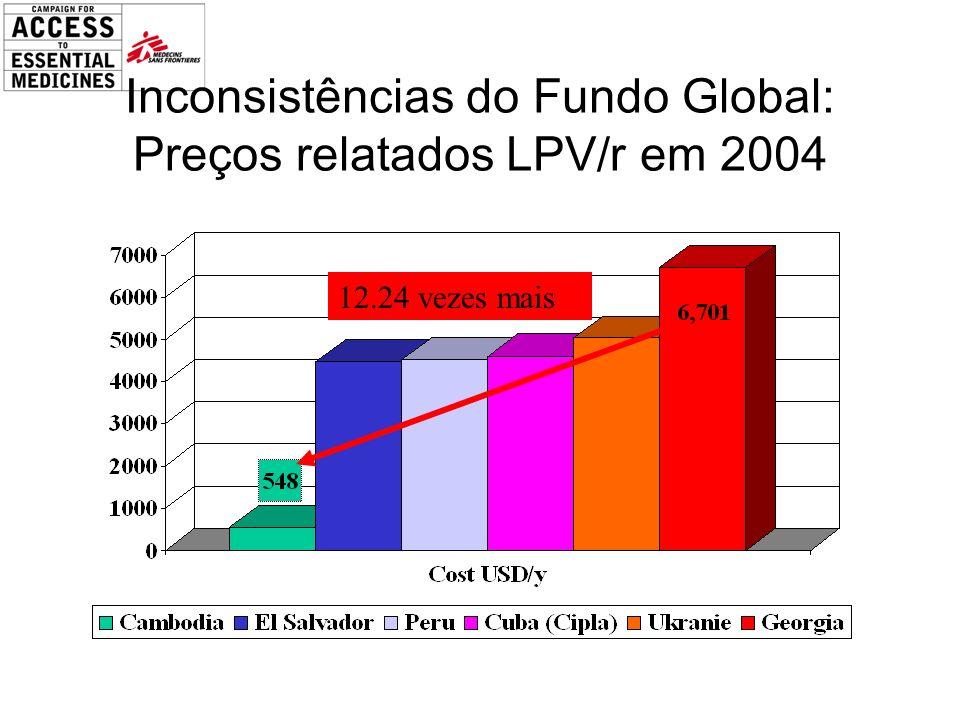 Inconsistências do Fundo Global: Preços relatados LPV/r em 2004