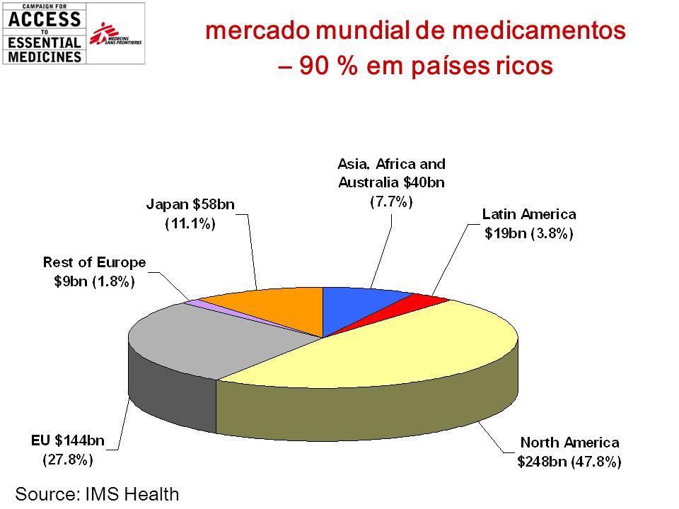 mercado mundial de medicamentos – 90 % em países ricos