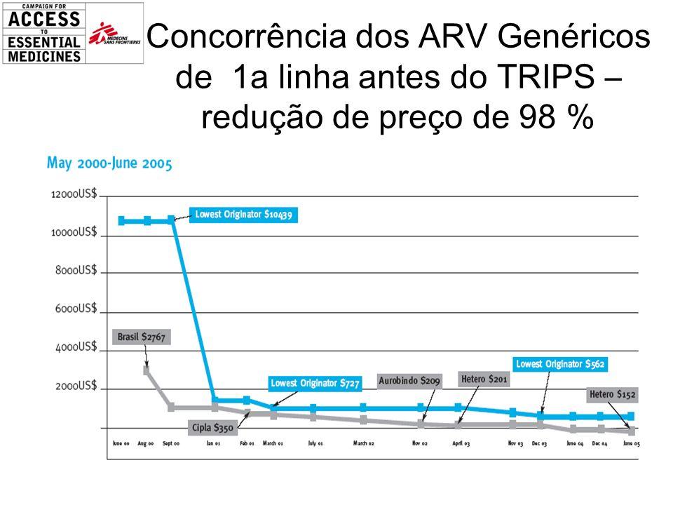 Concorrência dos ARV Genéricos de 1a linha antes do TRIPS – redução de preço de 98 %
