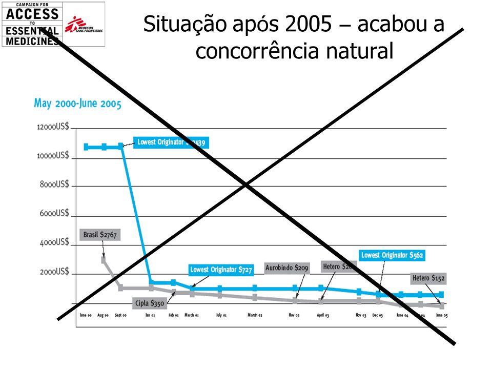 Situação após 2005 – acabou a concorrência natural