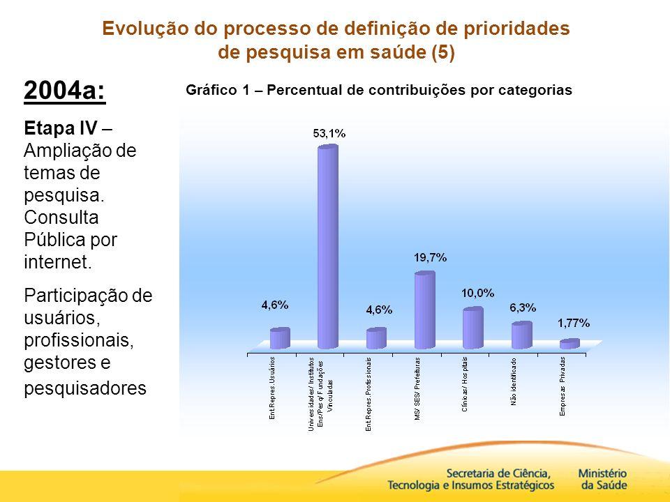 Evolução do processo de definição de prioridades de pesquisa em saúde (5)