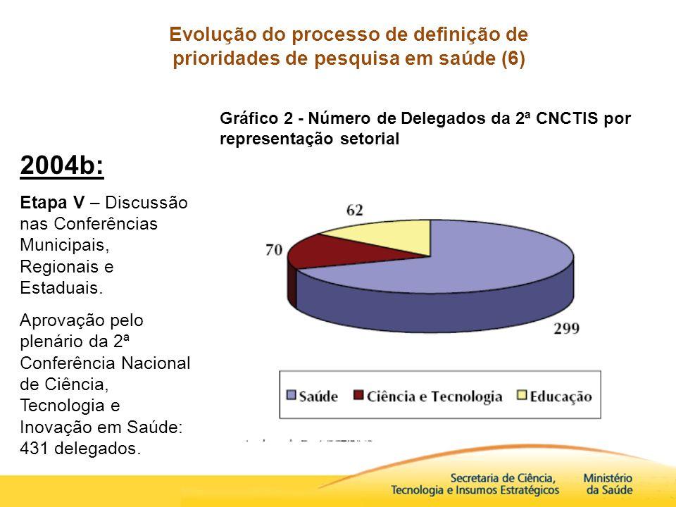 Evolução do processo de definição de prioridades de pesquisa em saúde (6)