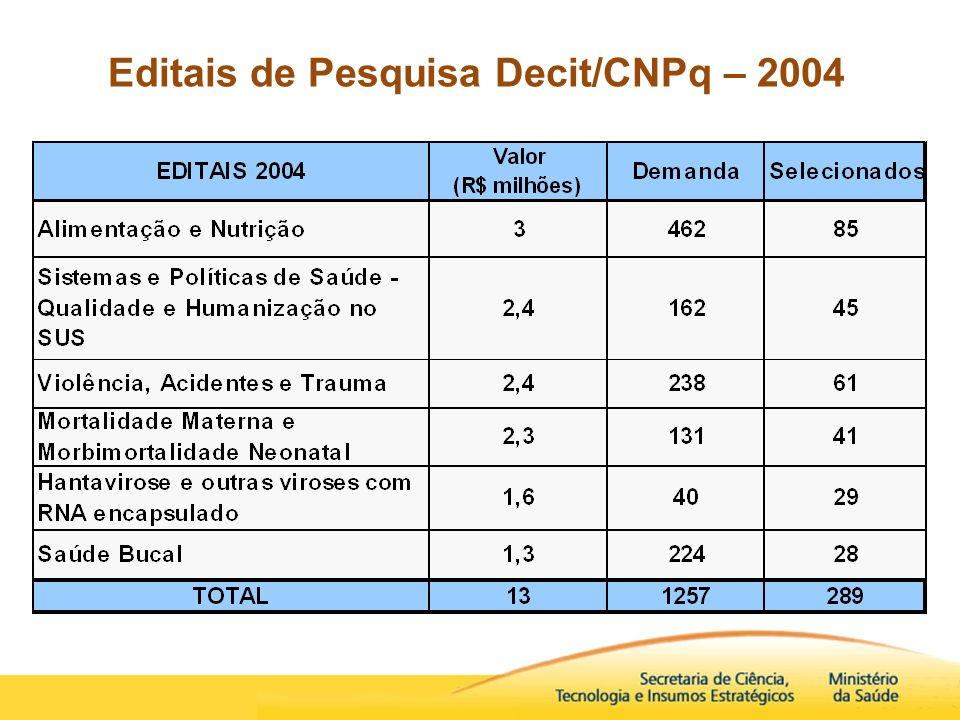 Editais de Pesquisa Decit/CNPq – 2004