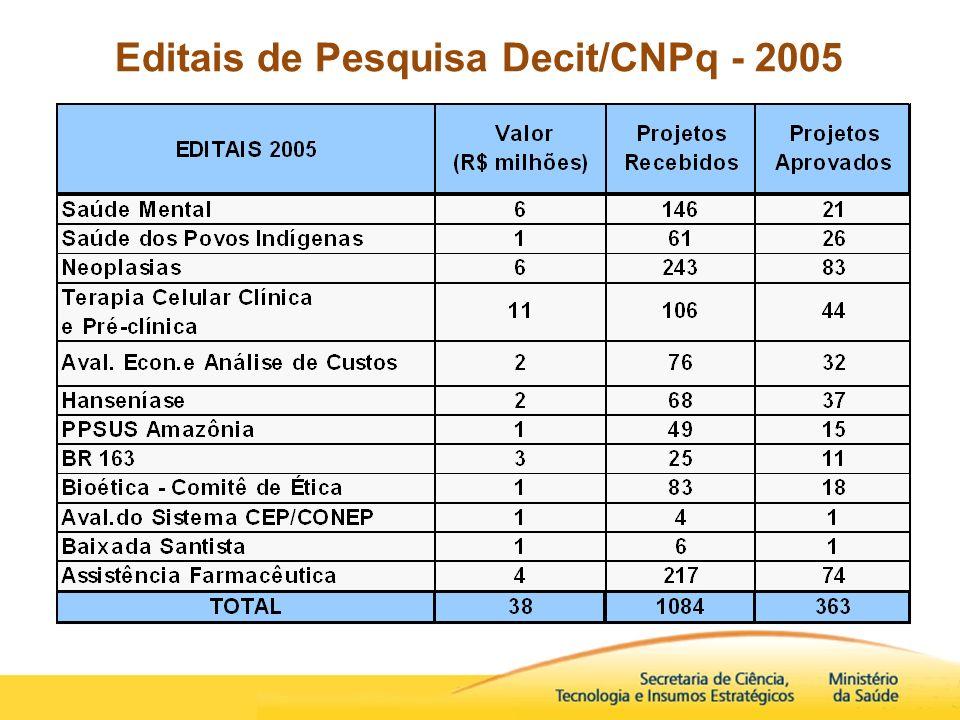 Editais de Pesquisa Decit/CNPq - 2005