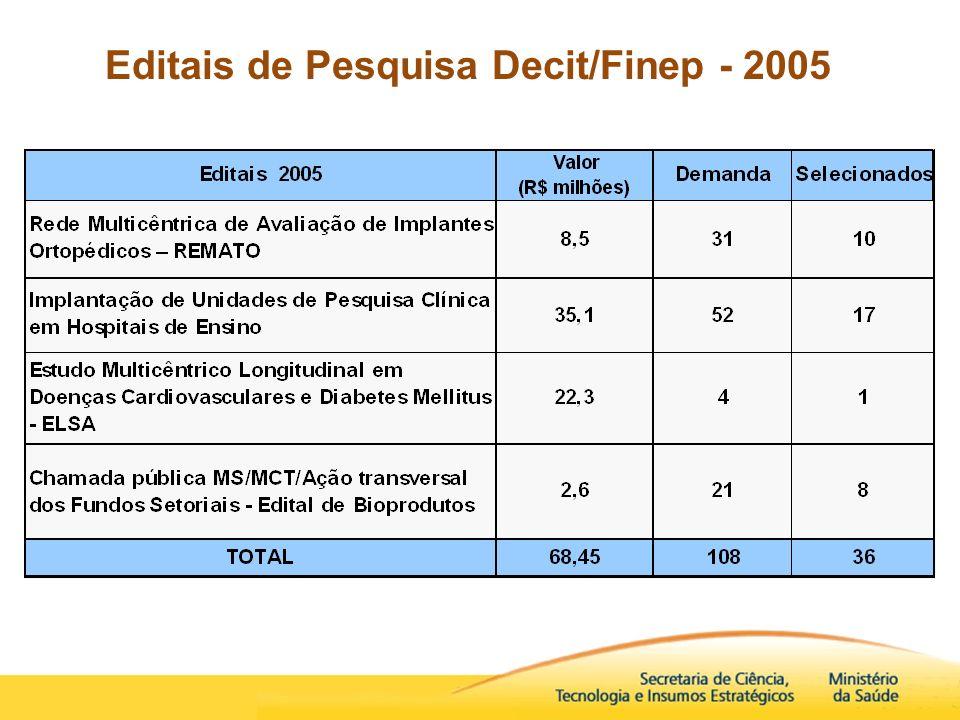 Editais de Pesquisa Decit/Finep - 2005