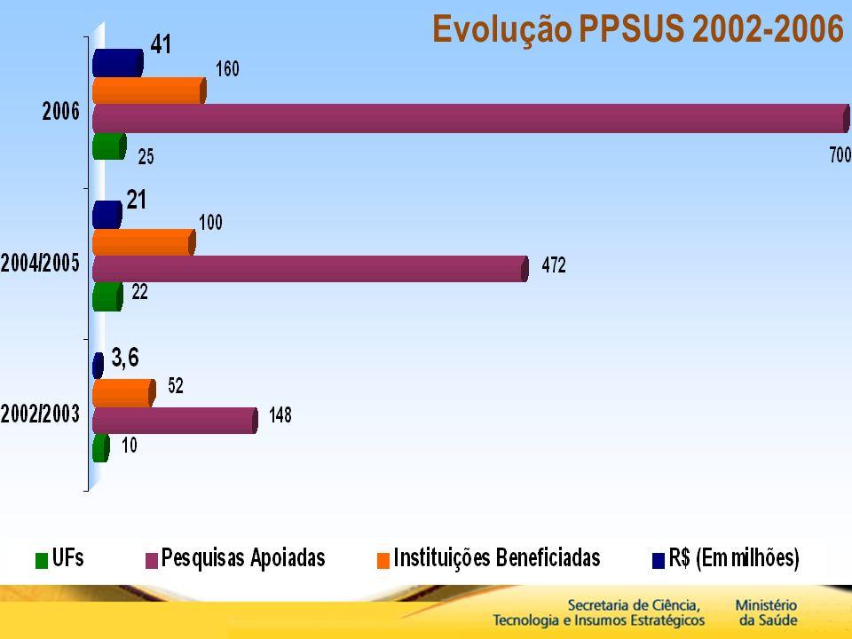 Evolução PPSUS 2002-2006
