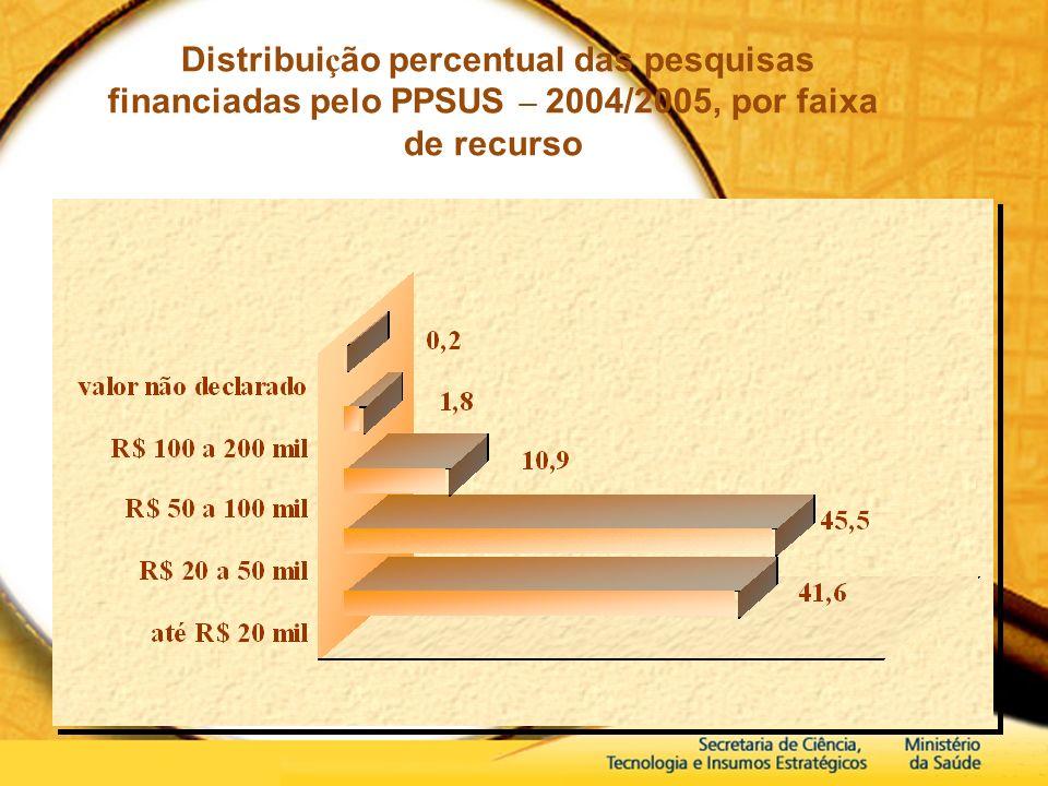 Distribuição percentual das pesquisas financiadas pelo PPSUS – 2004/2005, por faixa de recurso