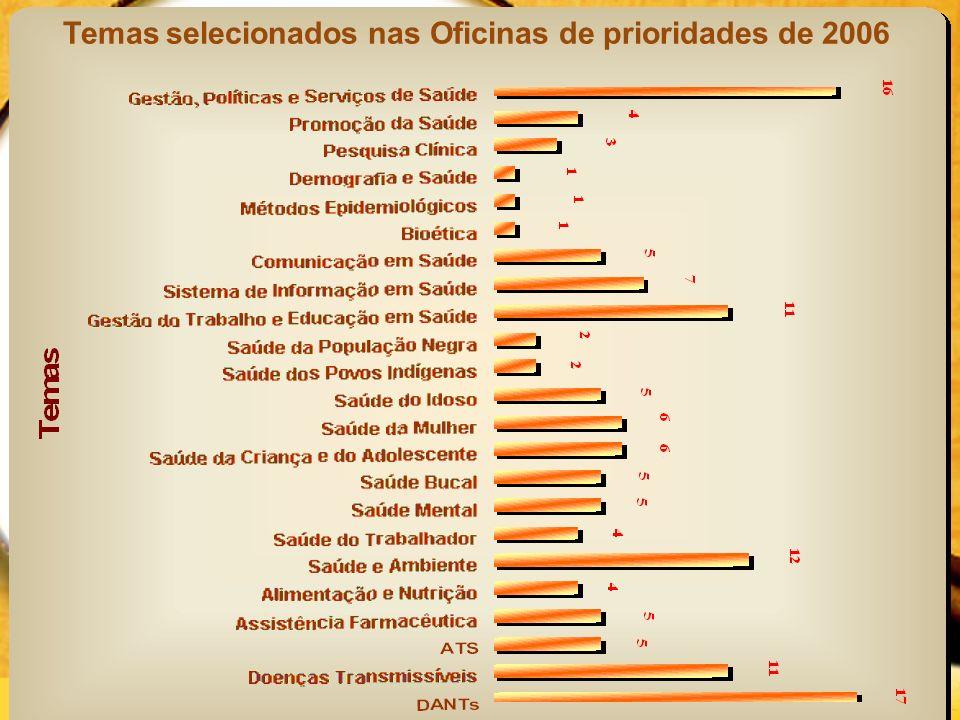 Temas selecionados nas Oficinas de prioridades de 2006