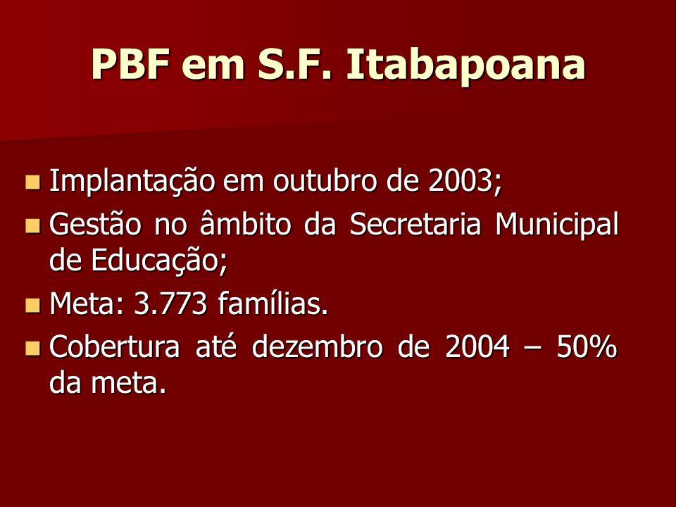 PBF em S.F. Itabapoana Implantação em outubro de 2003;