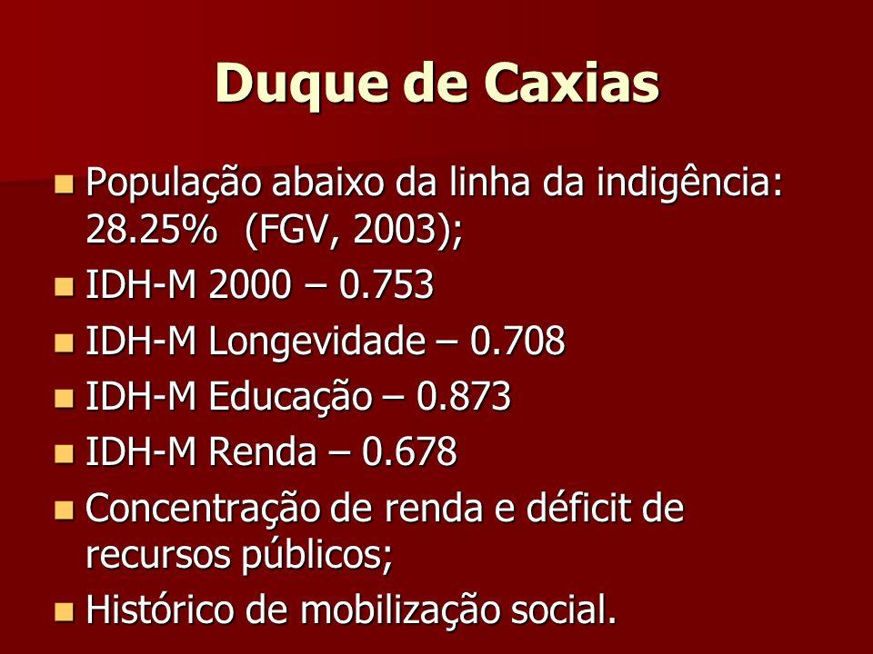Duque de Caxias População abaixo da linha da indigência: 28.25% (FGV, 2003); IDH-M 2000 – 0.753. IDH-M Longevidade – 0.708.